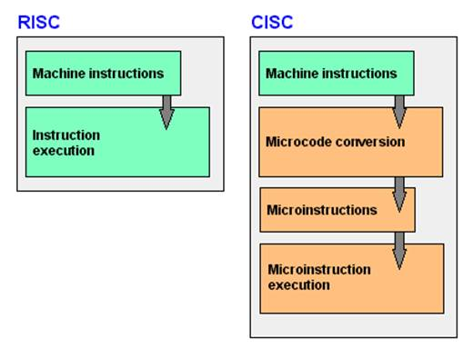 RISC (Reduced Instruction Set Computing), an architecture used by ARM, is the exact opposite of CISC where only one instruction is processed at a time, in sequence.