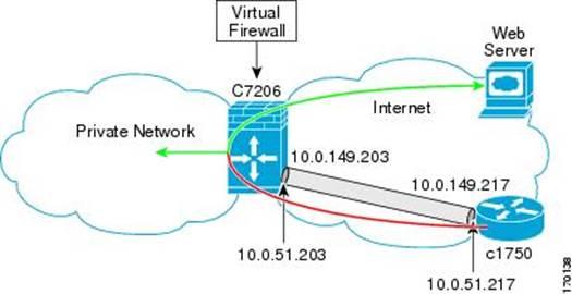 Do You Need A Virtual Firewall?