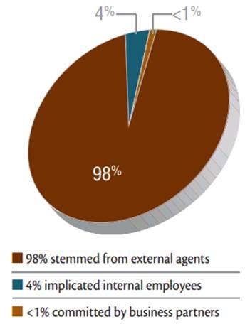 Source: Verizon data breach investigations report