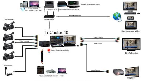 TriCaster 40 And Newtek Control Surface For TriCaster 40