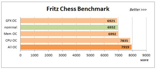 Using Fritz Chess Benckmark