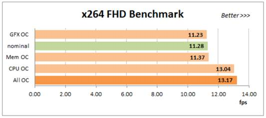 Using x264 FHD Benchmark