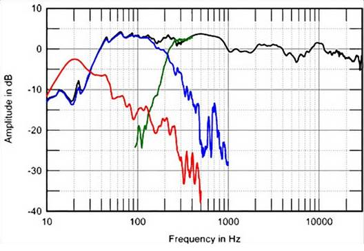 "Description: Fig.2: Vivid Giya G3, acoustic crossover on tweeter axis at 50"", corrected for microphone response, with nearfield responses of: midrange unit (blue), woofers (green), ports (red), respectively plotted below 350Hz, 2.5kHz, 380Hz."