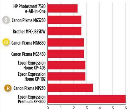 Price per mono page (p)