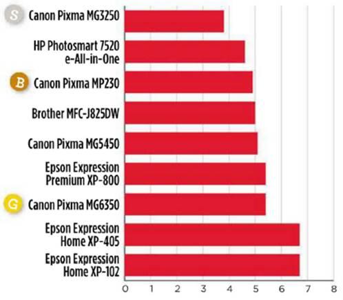 Price per color page (p)