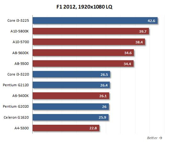 Intel processors are slow while  AMD's solutions are faster than their opponents many times
