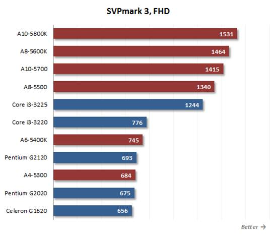 Socket FM2  A10 and A8 from AMD perform better than the Core i3.