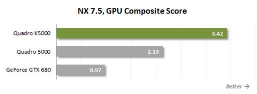 NX 7.5, GPU Composite Score