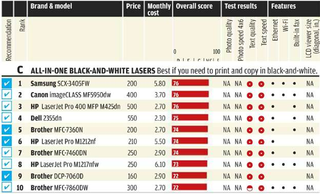 C. All-in-one black-and-white lasers: best if you need to print and copy in black-and-white.