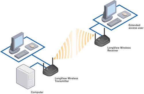 Move your router someplace where it's less likely to experience interference