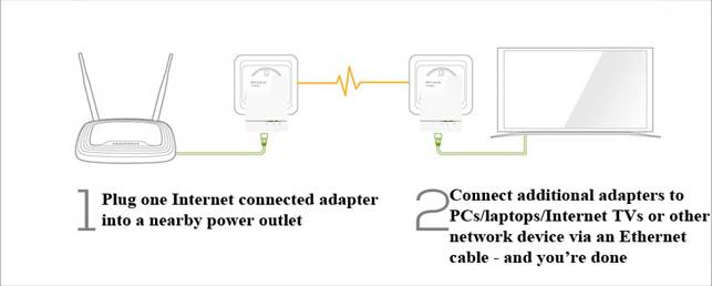 There are two ways to use the TP-Link TL- PA6010