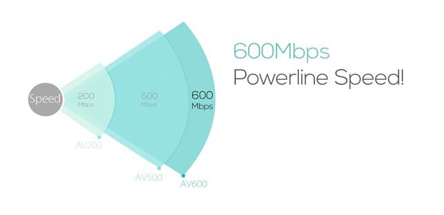 The TL-PA6010 provides users with the fastest Powerline adapters available at 600Mbps
