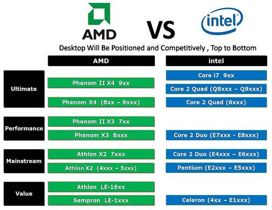 Description: Compare AMD with Intel