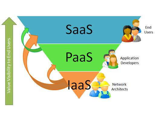SaaS has topped IaaS and PaaS in interest level due primarily to its longer legacy