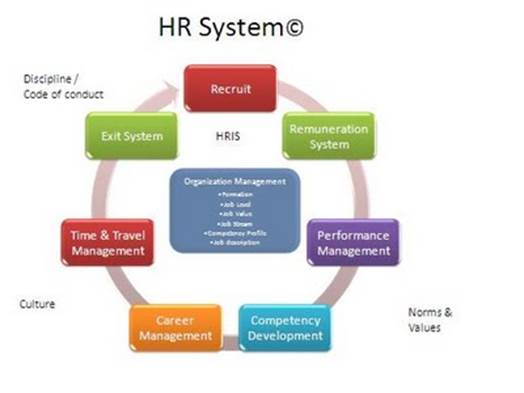 Integrated HR Systems