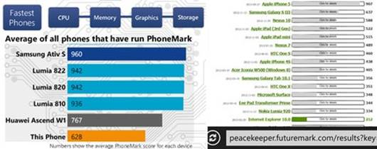 With Phone Mark benchmark, the phone's score is 628 points , with Peackeeper, a measuring web browsers tools support HTML5, the phone gains 212 points.