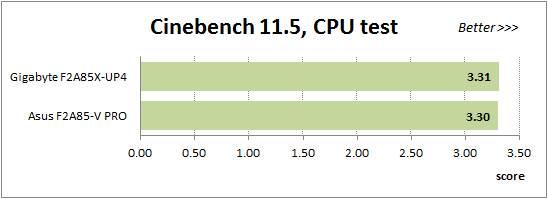 We used Cinebench 11.5.