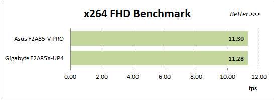 X264 FHD Benchmark v1.0.1 Test