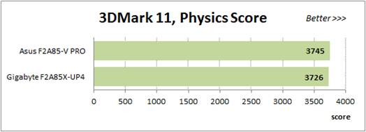 3DMark11 CPU test - Physics Score