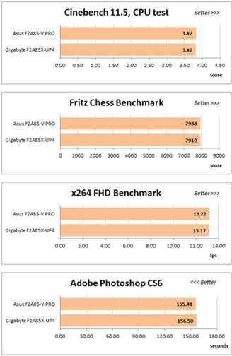 During overclocking both mainboards achieved the same results for the CPU, integrated graphics core and memory parts