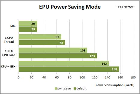 The difference between the nominal and power-saving mode on the same Asus mainboard.