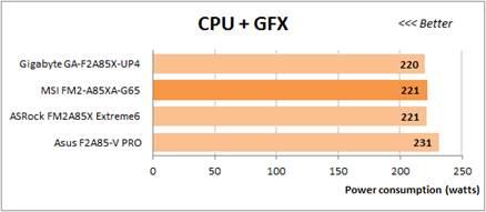 CPU + GFX