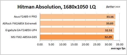 Hitman Absolution test