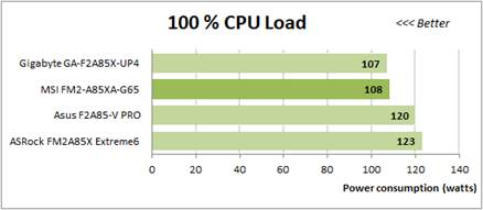 100% CPU Load
