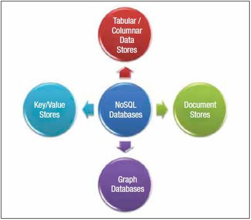 Figure 1: NoSQL databases