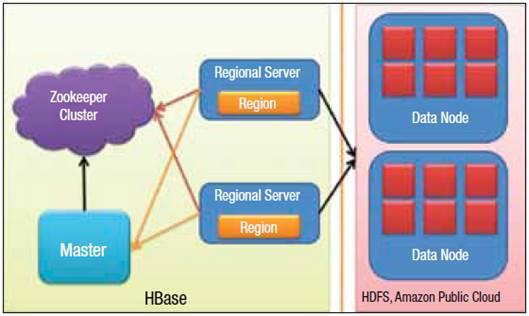 Figure 2: HBase cluster architecture
