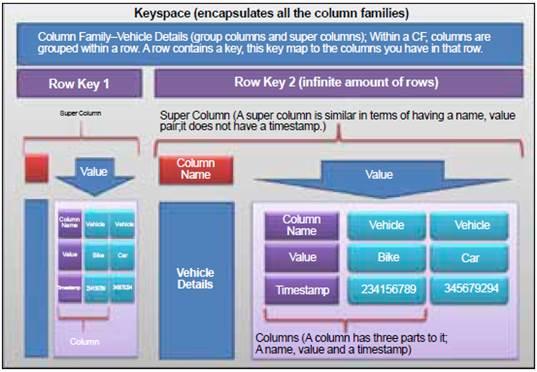 Figure 5: Data model in Cassandra
