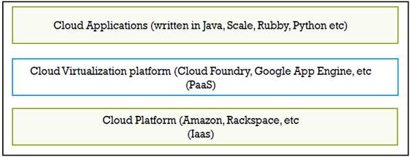 Figure 1: Layer diagram showing cloud virtualization platform (PaaS)