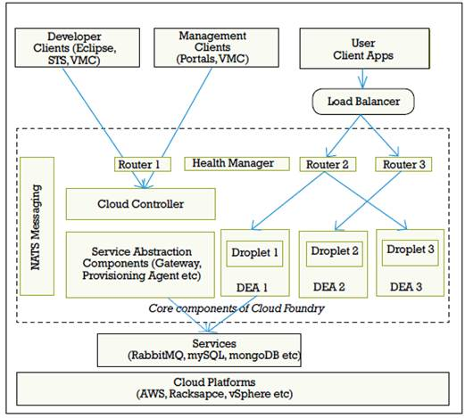 Figure 2: The core components of the Cloud Foundry kernel