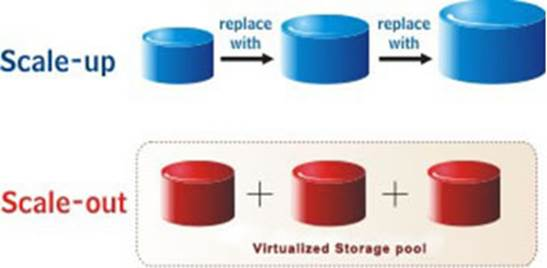 The concept of scale-up vs. scale-out storage, and discuss their relative advantages and disadvantages
