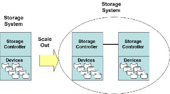 How do scale-up and scale-out storage systems compare in terms of performance?