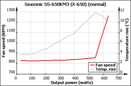The graph describes the levels of noise and temperature