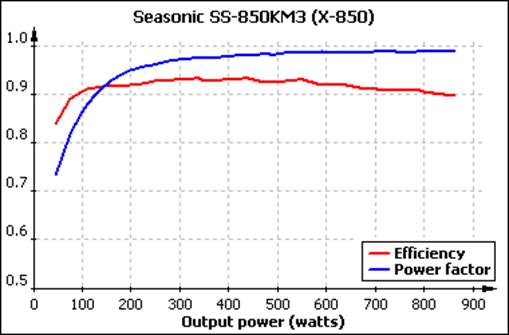 The graph of efficiency and power factors