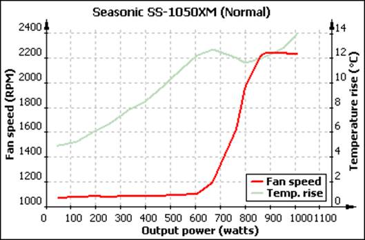 The graph of temperature and fan speed factors