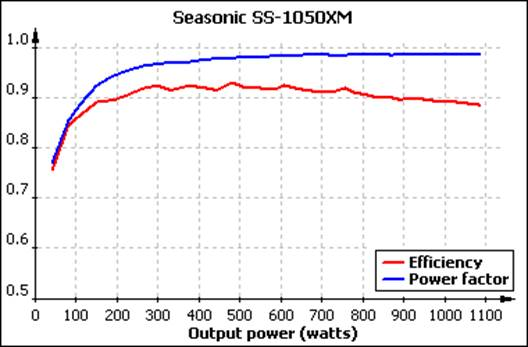 The graph of efficiency and power consumption factors