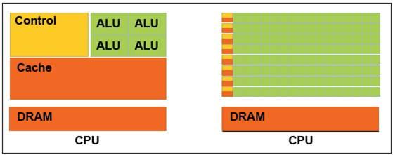 Figure 1: Basic CUDA Architecture