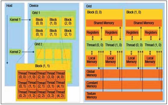Figure 2: CUDA logical hierarchy