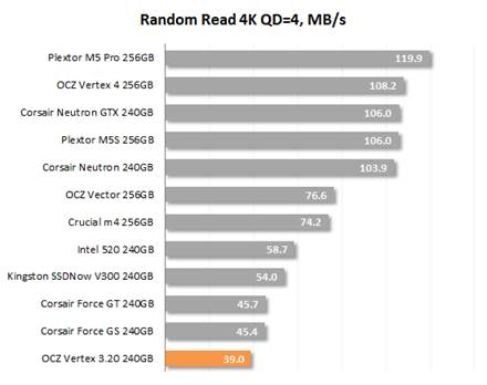 Random Read 4K QD=4