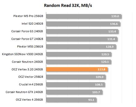 Random Read 32K