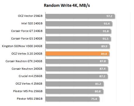Random Write 4K