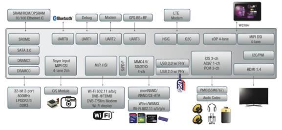 New Samsung Cortex A-based