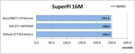 16 million of Pi digits