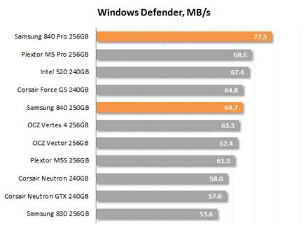 Windows Defender speed