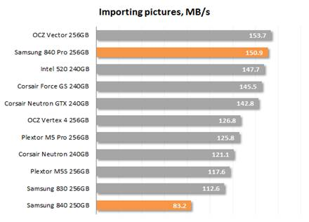 Importing Pictures speed