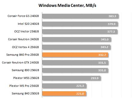 Windows Media Center speed
