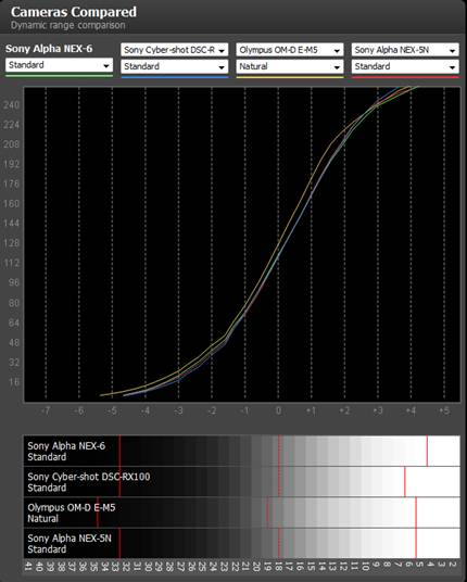 Description: The graph is to compare the dynamic range.